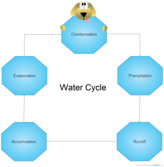 simple water cycle diagram