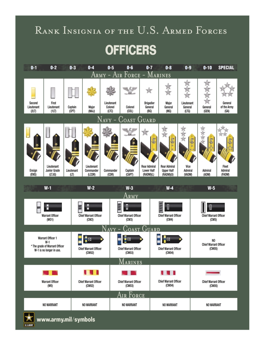 Us military rank insignia chart free image