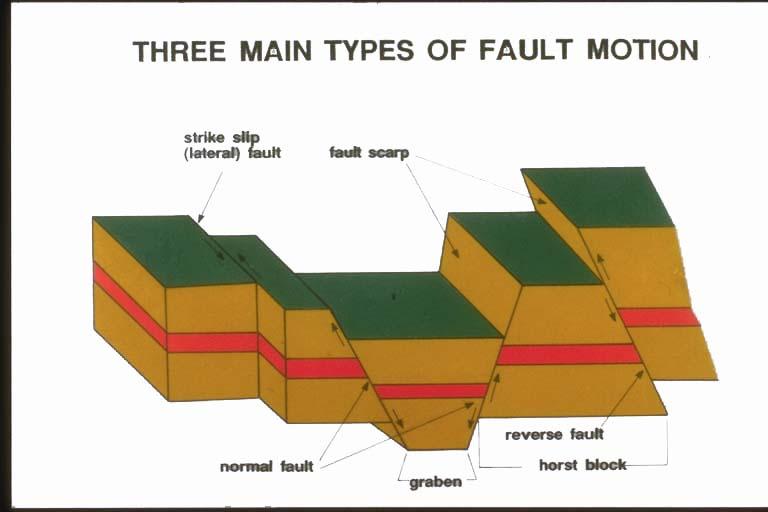 Earthquake Diagram For Pinterest Free Image