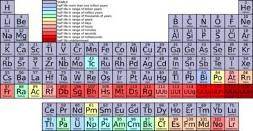 multicolored periodic table