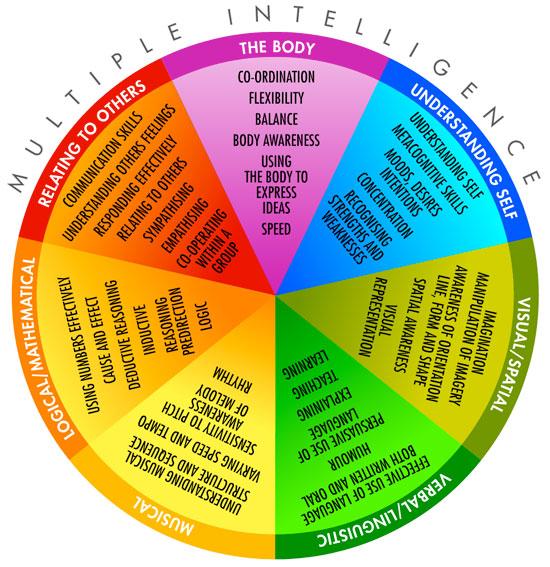 gardner s seven intelligences