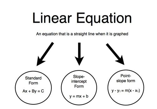 clipart of the Linear Equations