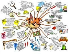 mind map with drawings