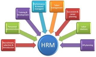 Functions of Human Resource Management, colorful diagram