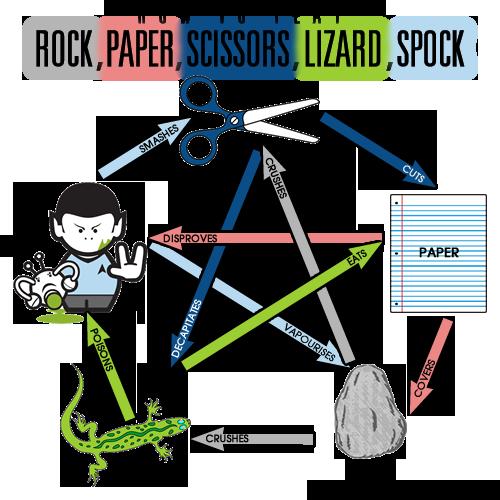 paper rock scissors spock