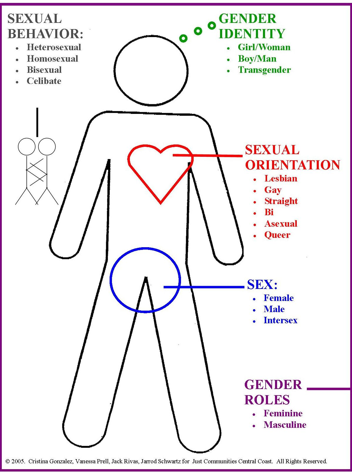 comparing the differences between sex and gender In summary, sex refers to the biological differences between men and women, while gender refers to psychological differences, including how masculine or feminine you are.
