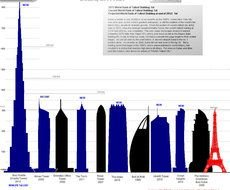 world rank of tallest building