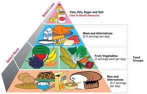 pyramid symbol with food