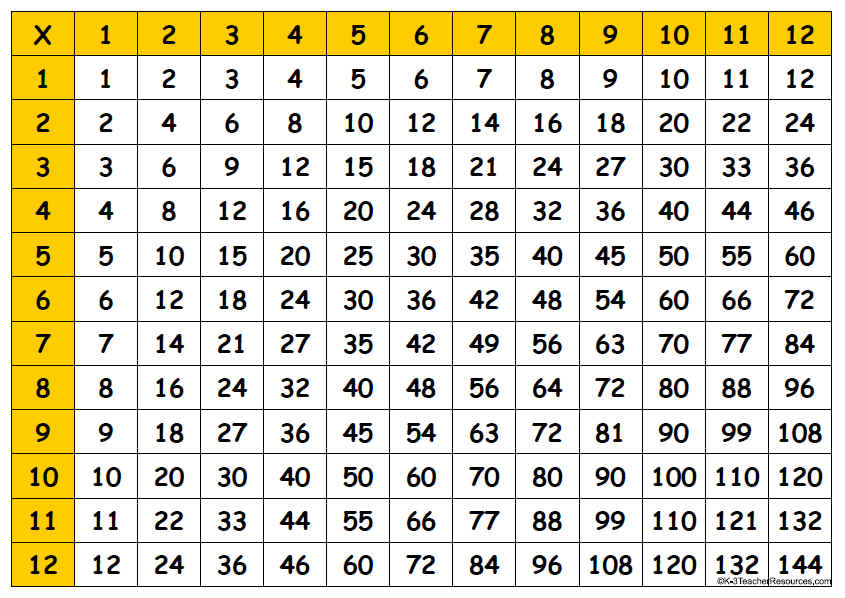 graphic relating to Multiplication Chart 1 12 Printable known as Printable Multiplication Desk Chart 1 12 free of charge picture