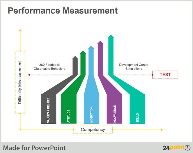 perfomance measurement A performance measurement system such as the balanced scorecard allows an agency to align its strategic activities to the strategic plan it permits -- often for the first time -- real deployment and implementation of the strategy on a continuous basis.
