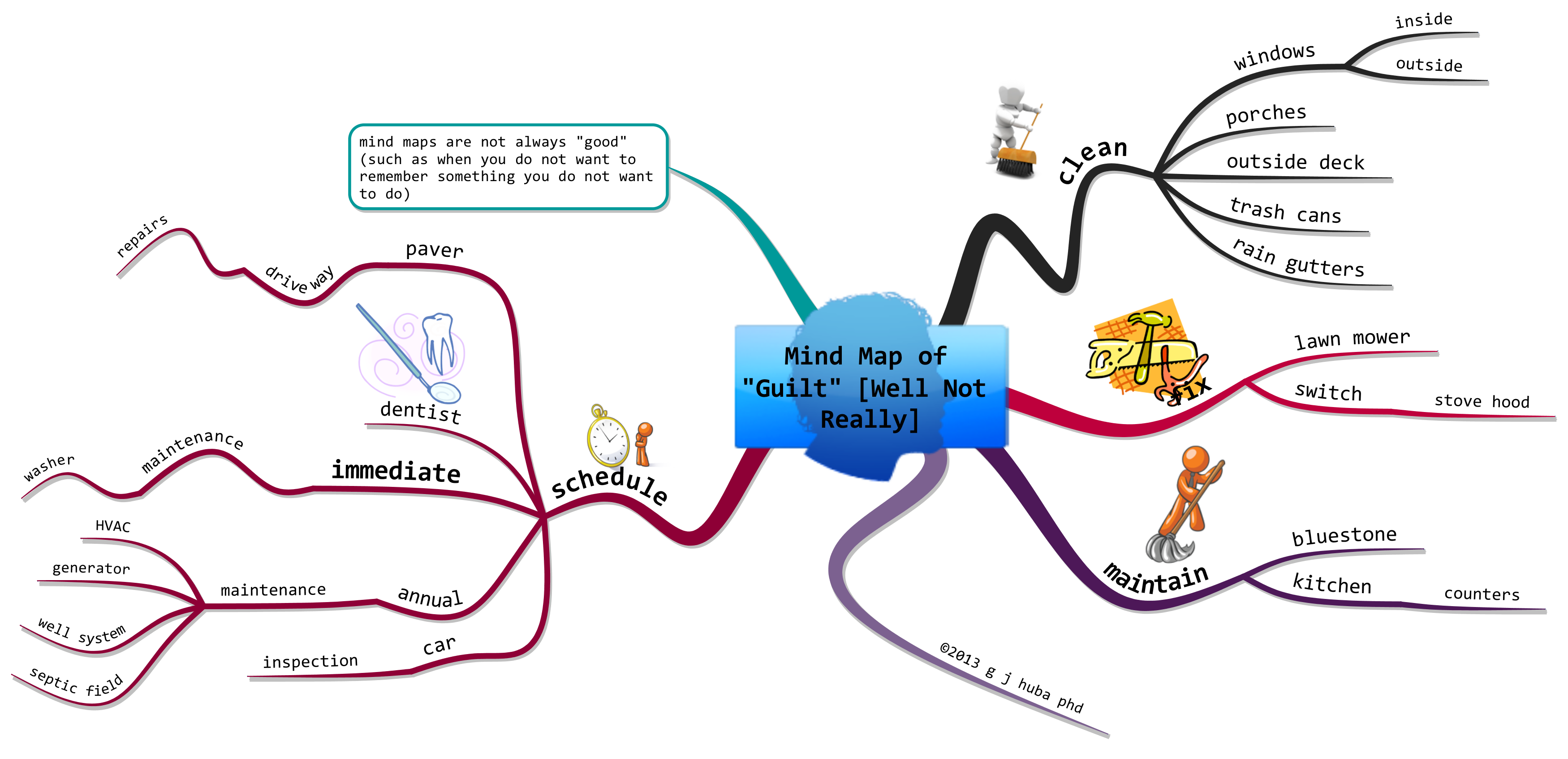 Mind Map Linear Equation Drawing Free Image