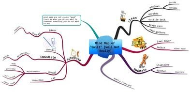 Mind Map Linear Equation drawing