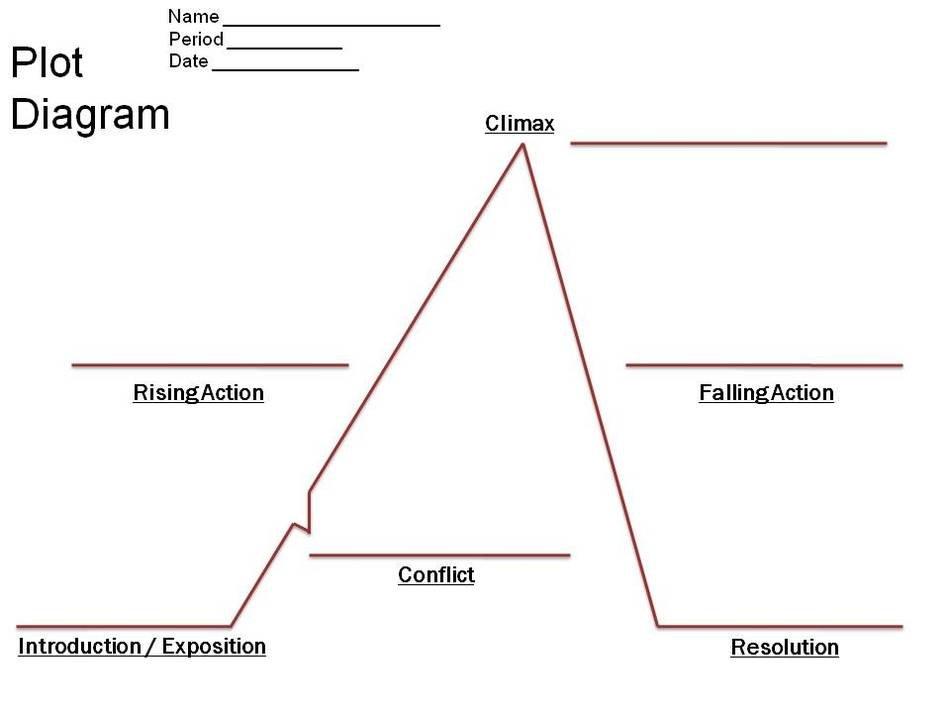Blank Plot Diagram Free Image