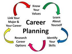 Career Planning as a graphic illustration