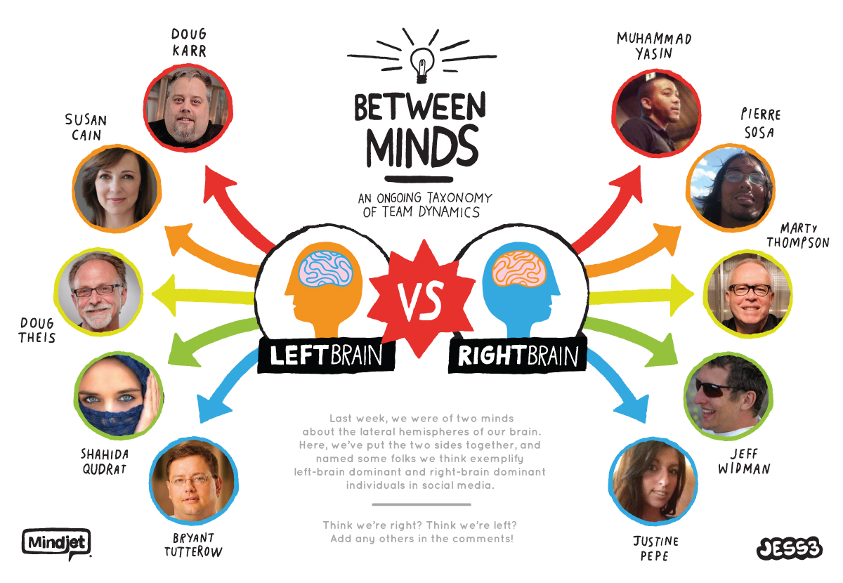 right brain left brain Right brain/ left brain quiz directions: take this test by selecting the answer which best describes you at this present time every time you read a description or characteristic that applies to you, select the first response that seems right.