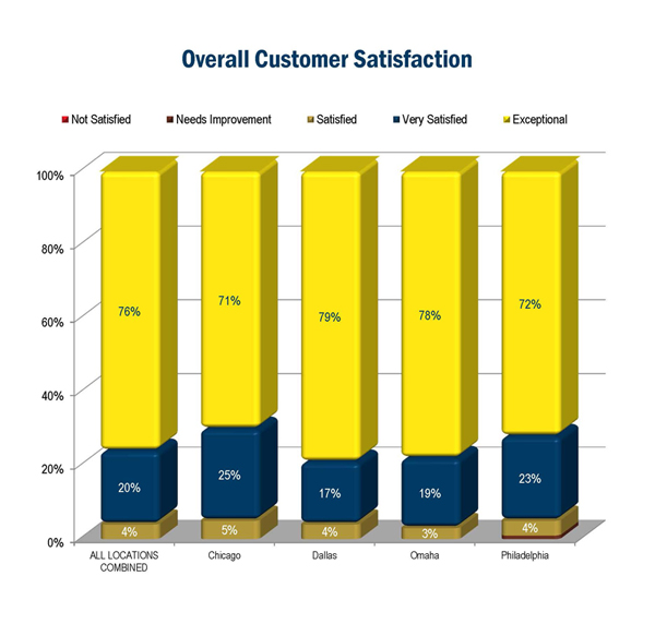 airtel customer satisfaction report Customer satisfaction (often abbreviated as csat, more correctly csat) is a term frequently used in marketing it is a measure of how products and services supplied by a company meet or surpass.