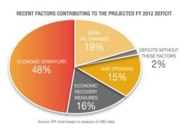 Factors Contributing To 2012 Deficit