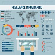 Freelance infographic N5