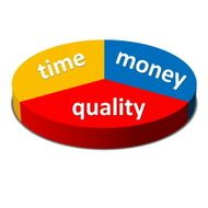 Time Money Quality Balance concept business strategy
