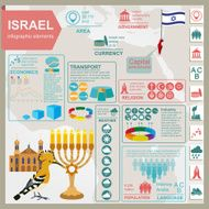 Israel infographics statistical data sights