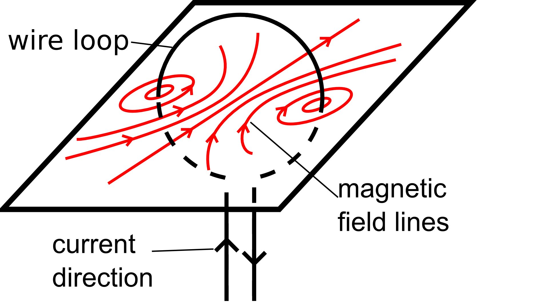 magnetic field screening and mirroring in Magnetic force the magnetic field b is defined from the lorentz force law, and specifically from the magnetic force on a moving charge:  the implications of this expression include:.