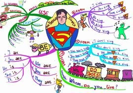 Mind Map drawing