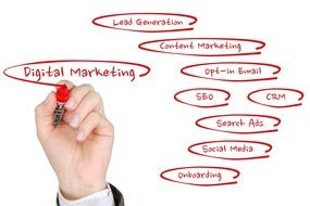 Digital Marketing Online Marketing