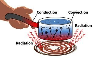 Heat Transfer Conduction drawing