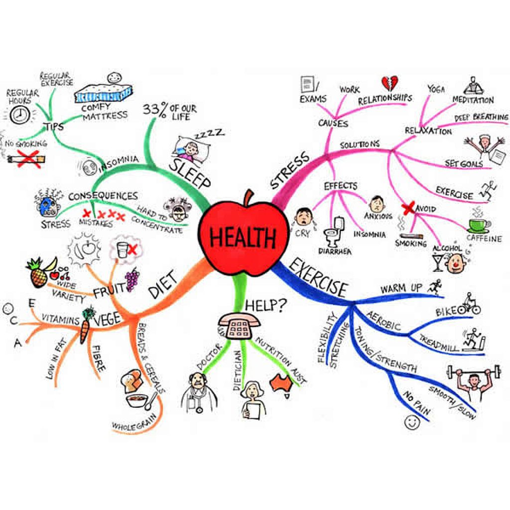 Health Mind Map Drawing Free Image