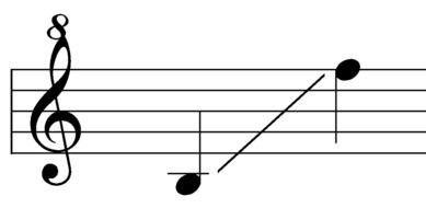 Sound consists of notes