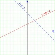 How To Graph Linear Equations
