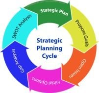 Strategic Planning Cycle as a graphic illustration