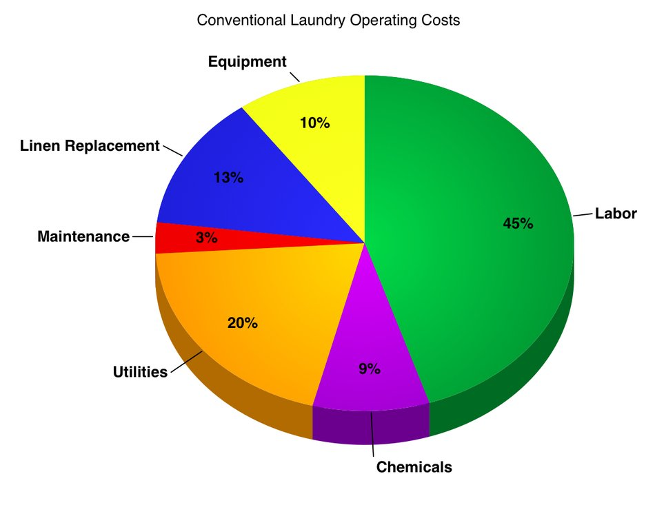 household and industrial detergents market in egypt Soaps, household cleansers, industrial cleaners, detergents and toothpaste manufacturing industry (us): analytics, extensive financial benchmarks, metrics and revenue forecasts to 2024, naic 325610 soaps, household - market research report and industry analysis - 11086670.