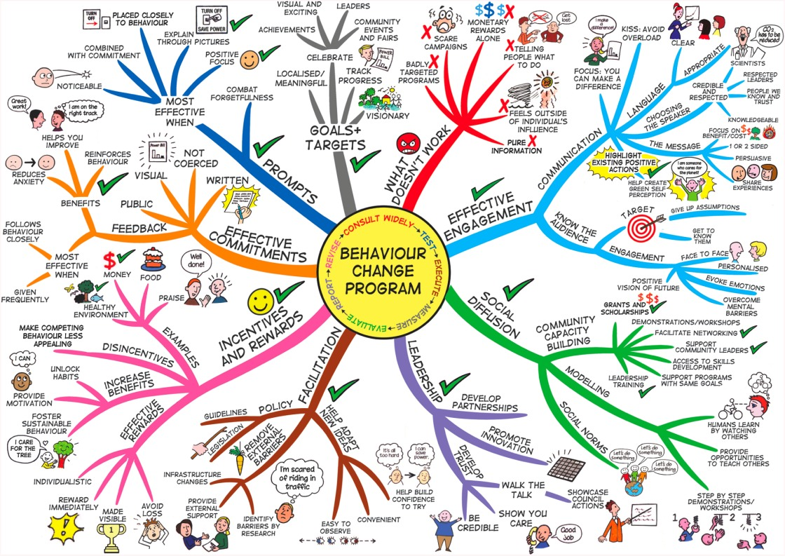 mind map for interpersonal skills Thinking skills mind maps martin hampton email: what can mind maps be used for the mind map below shows some ways in which mind maps.