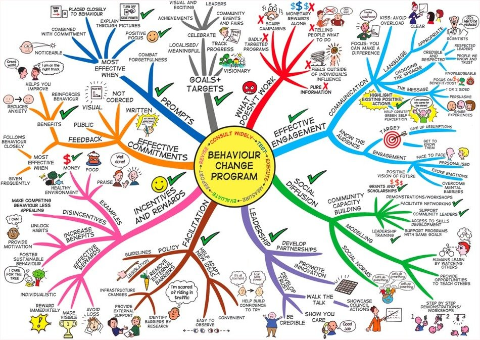 Mind Map drawings